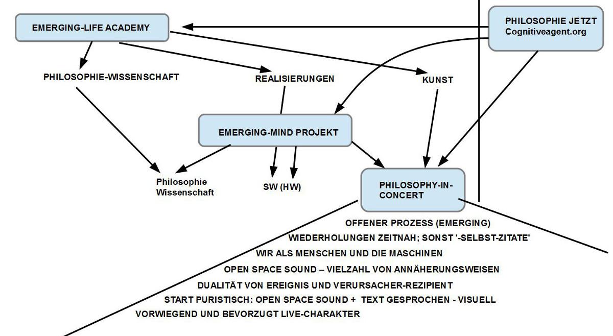 Kontext von Philosophy-In-Concert sowie Anforderungen für die ersten Aufführungen