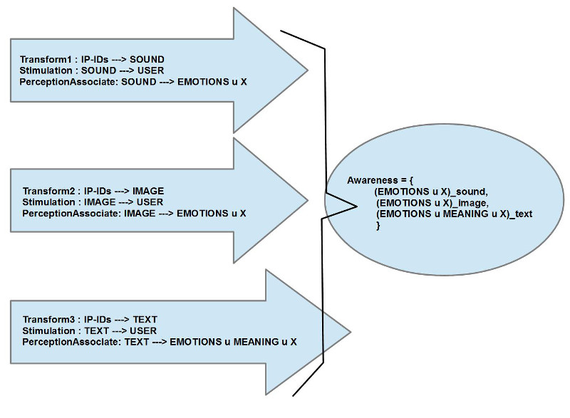 Transformationsprozesse ausgehend von den Hacker IP-IDs